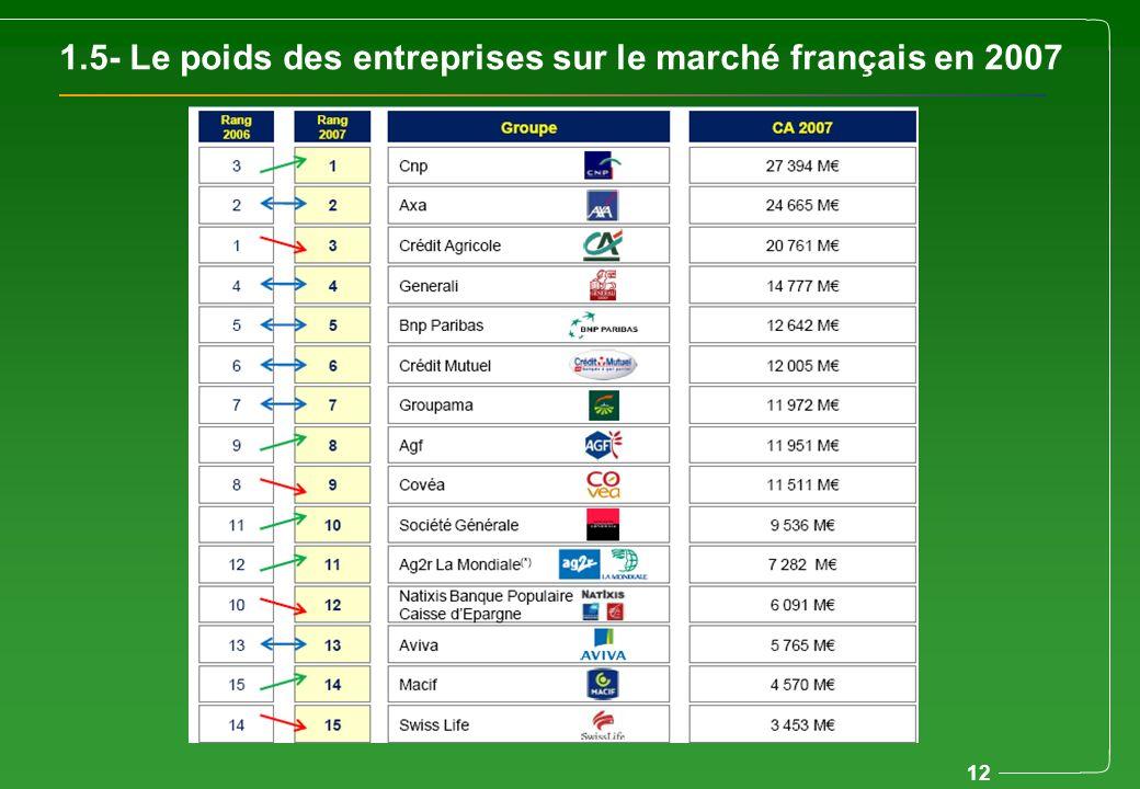 12 1.5- Le poids des entreprises sur le marché français en 2007