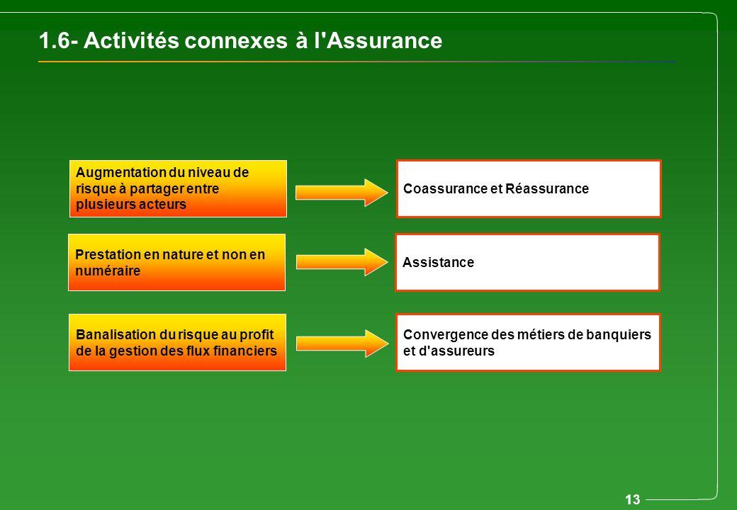 13 1.6- Activités connexes à l'Assurance Augmentation du niveau de risque à partager entre plusieurs acteurs Prestation en nature et non en numéraire