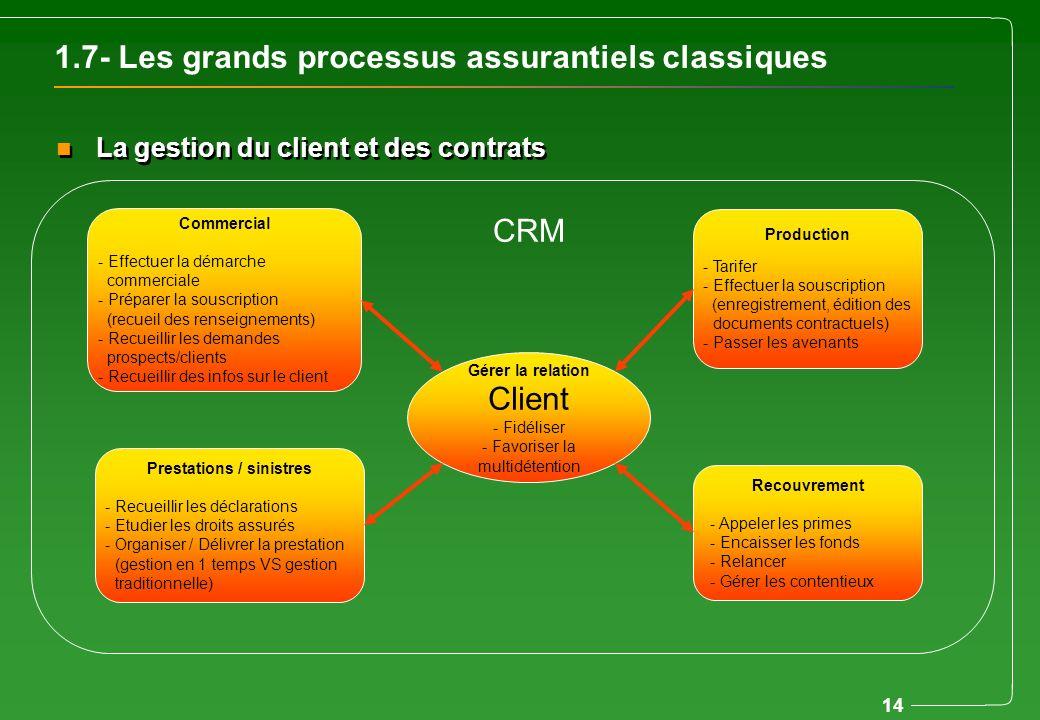 14 1.7- Les grands processus assurantiels classiques n La gestion du client et des contrats Gérer la relation Client - Fidéliser - Favoriser la multid