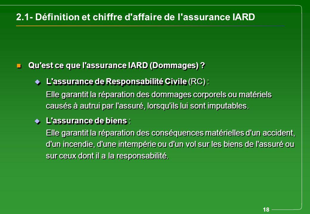 18 2.1- Définition et chiffre d'affaire de l'assurance IARD Elle garantit la réparation des conséquences matérielles d'un accident, d'un incendie, d'u