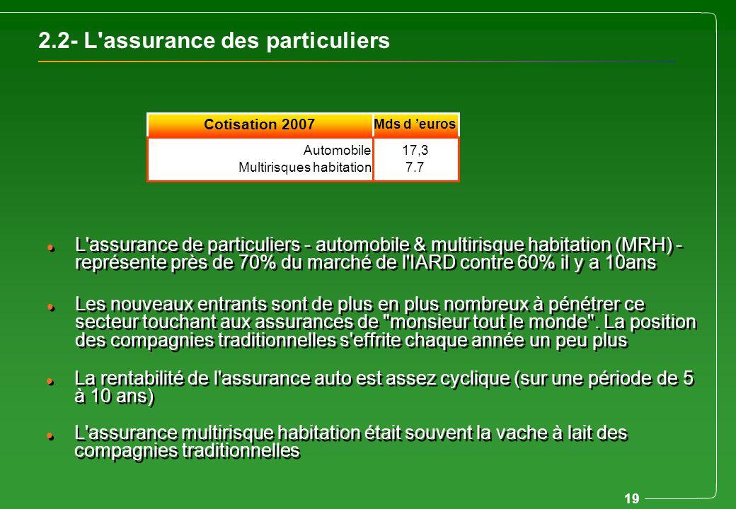 19 l L'assurance de particuliers - automobile & multirisque habitation (MRH) - représente près de 70% du marché de l'IARD contre 60% il y a 10ans l Le