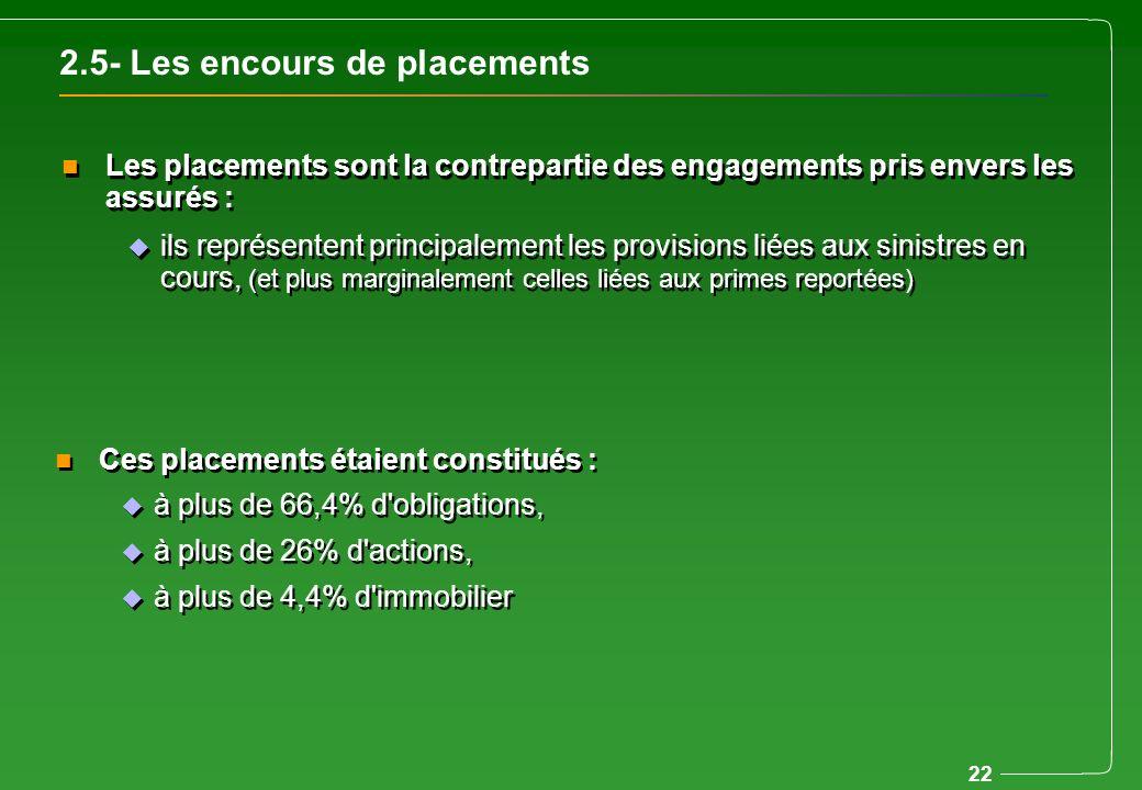 22 2.5- Les encours de placements n Les placements sont la contrepartie des engagements pris envers les assurés : u ils représentent principalement le