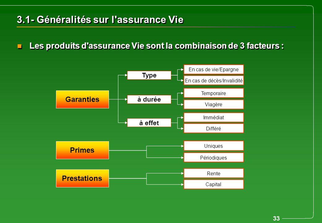 33 3.1- Généralités sur l'assurance Vie n Les produits d'assurance Vie sont la combinaison de 3 facteurs : Garanties Type à durée à effet En cas de vi