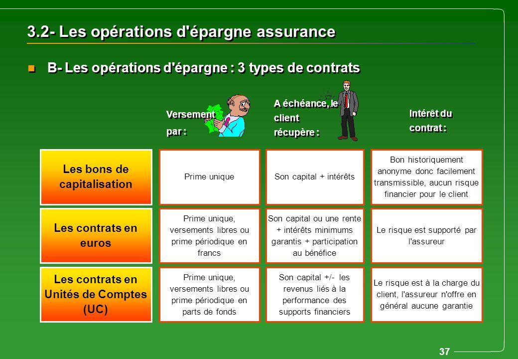 37 3.2- Les opérations d'épargne assurance n B- Les opérations d'épargne : 3 types de contrats Les bons de capitalisation Prime uniqueSon capital + in