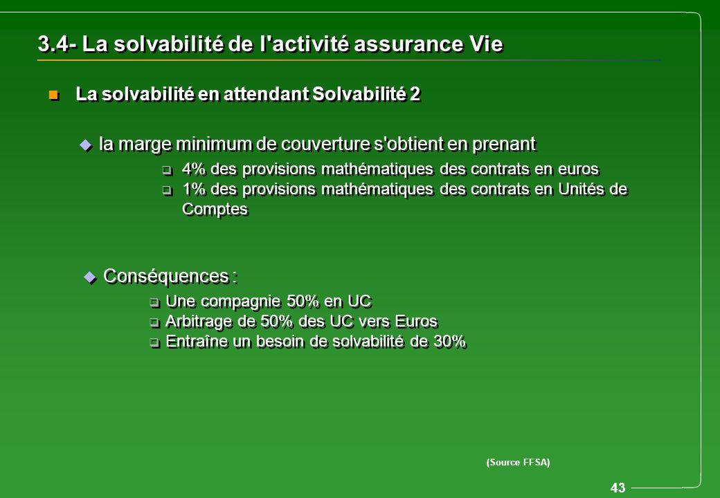 43 3.4- La solvabilité de l'activité assurance Vie u la marge minimum de couverture s'obtient en prenant q 4% des provisions mathématiques des contrat