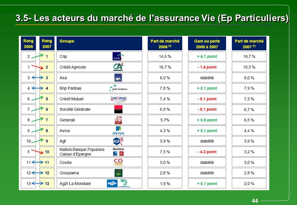 44 3.5- Les acteurs du marché de l'assurance Vie (Ep Particuliers)