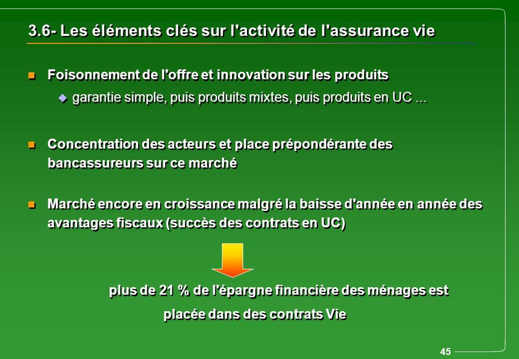 45 3.6- Les éléments clés sur l'activité de l'assurance vie n Foisonnement de l'offre et innovation sur les produits u garantie simple, puis produits
