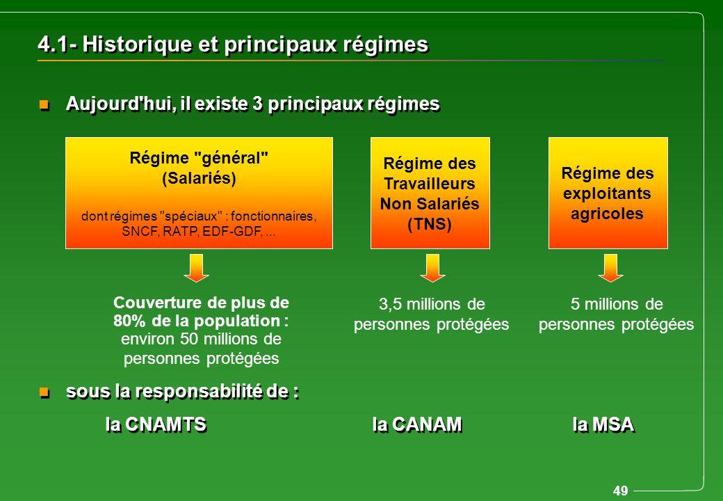 49 4.1- Historique et principaux régimes n Aujourd'hui, il existe 3 principaux régimes n sous la responsabilité de : la CNAMTSla CANAMla MSA n Aujourd