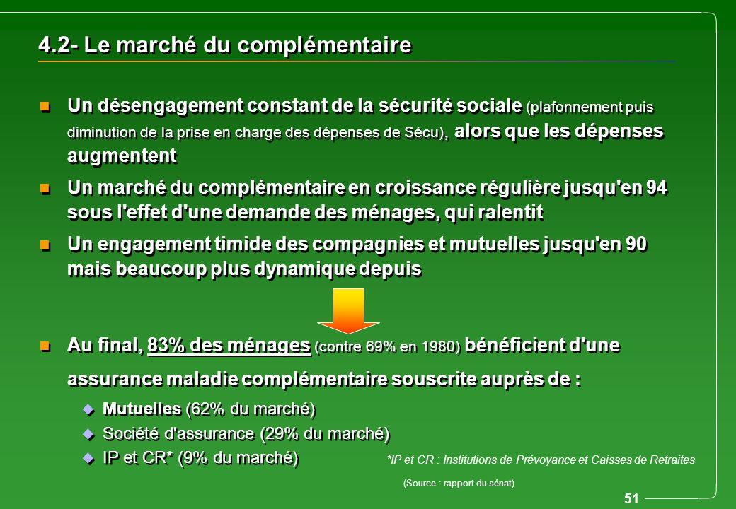 51 4.2- Le marché du complémentaire n Un désengagement constant de la sécurité sociale (plafonnement puis diminution de la prise en charge des dépense