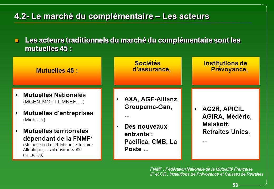 53 4.2- Le marché du complémentaire – Les acteurs n Les acteurs traditionnels du marché du complémentaire sont les mutuelles 45 : AXA, AGF-Allianz, Gr