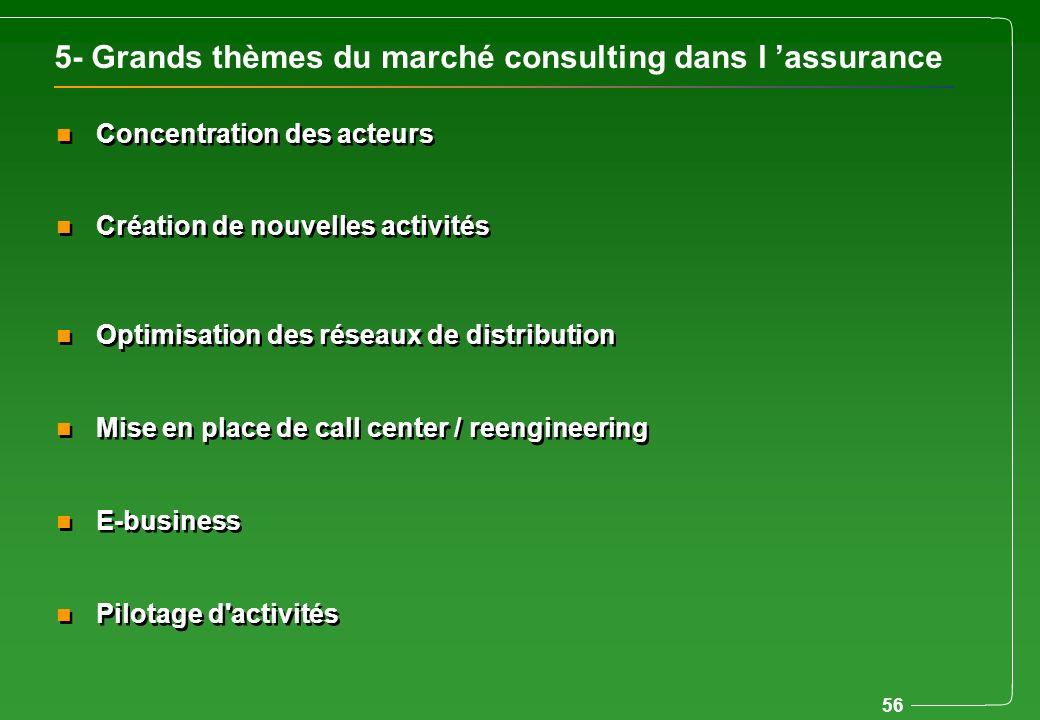 56 5- Grands thèmes du marché consulting dans l assurance n Concentration des acteurs n Création de nouvelles activités n Optimisation des réseaux de