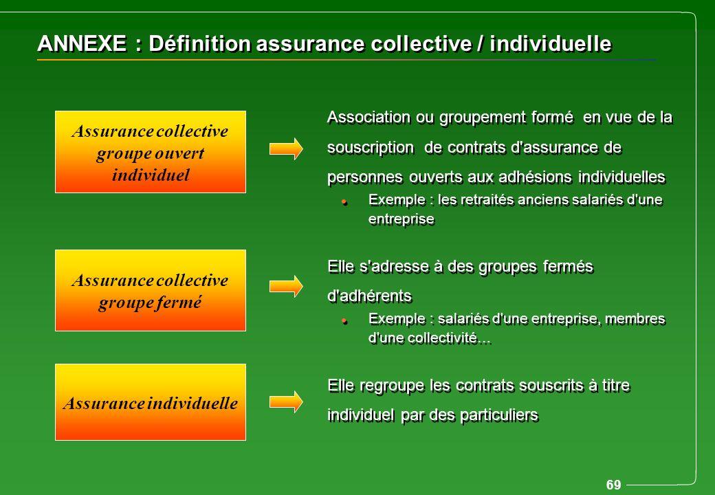 69 ANNEXE : Définition assurance collective / individuelle Association ou groupement formé en vue de la souscription de contrats d'assurance de person
