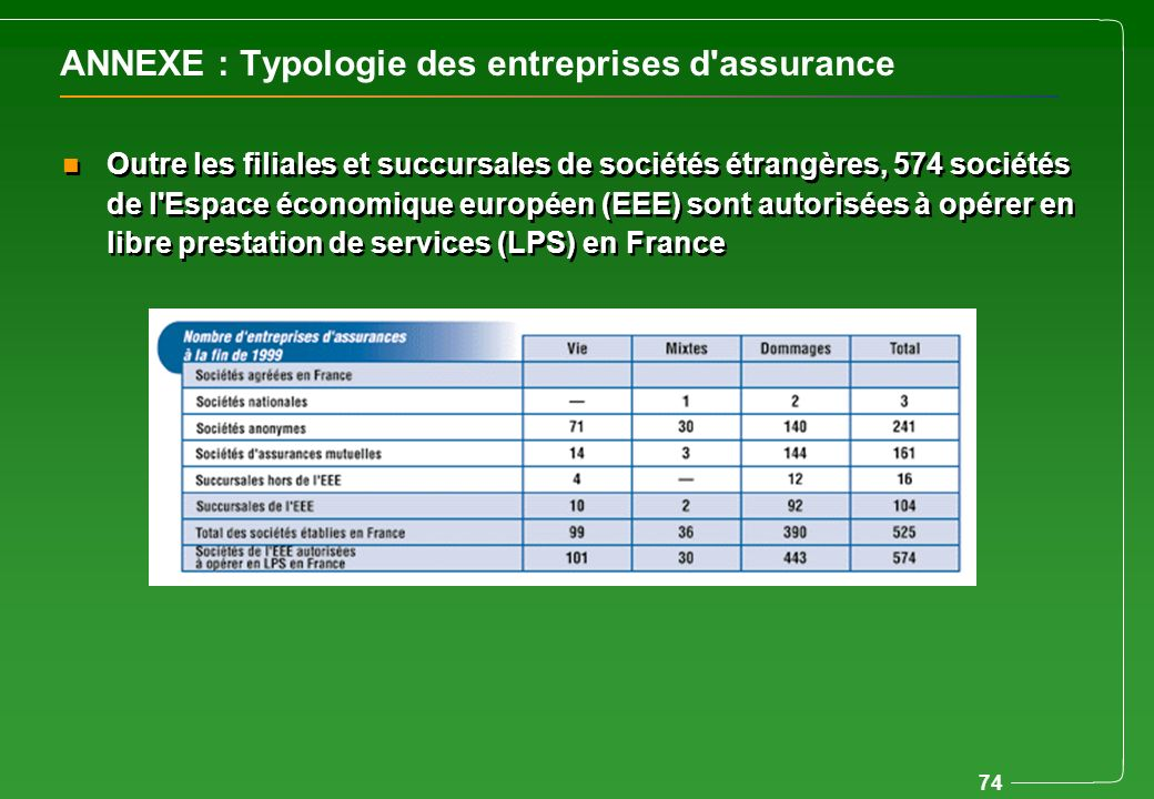 74 ANNEXE : Typologie des entreprises d'assurance n Outre les filiales et succursales de sociétés étrangères, 574 sociétés de l'Espace économique euro