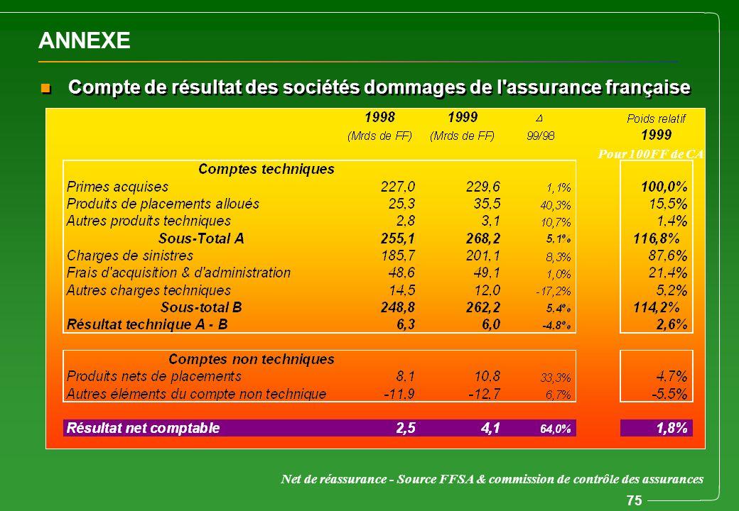 75 ANNEXE n Compte de résultat des sociétés dommages de l'assurance française Net de réassurance - Source FFSA & commission de contrôle des assurances