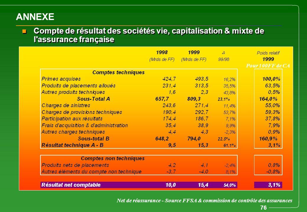 76 ANNEXE n Compte de résultat des sociétés vie, capitalisation & mixte de l'assurance française Net de réassurance - Source FFSA & commission de cont