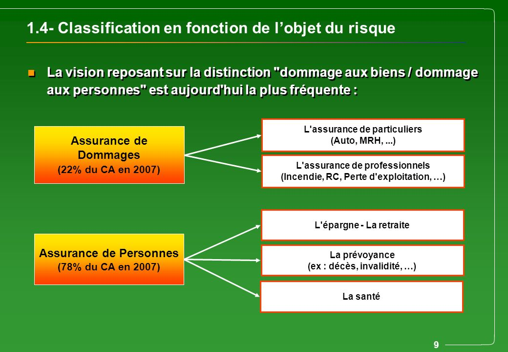 9 1.4- Classification en fonction de lobjet du risque n La vision reposant sur la distinction