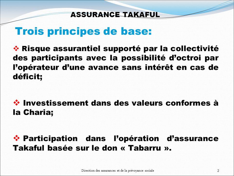 2 ASSURANCE TAKAFUL Trois principes de base: R isque assurantiel supporté par la collectivité des participants avec la possibilité doctroi par lopérat