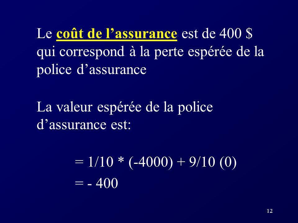 12 Le coût de lassurance est de 400 $ qui correspond à la perte espérée de la police dassurance La valeur espérée de la police dassurance est: = 1/10 * (-4000) + 9/10 (0) = - 400