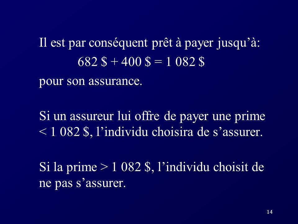 14 Il est par conséquent prêt à payer jusquà: 682 $ + 400 $ = 1 082 $ pour son assurance.