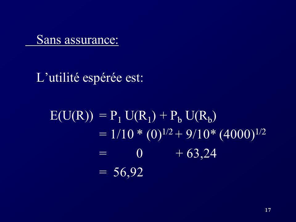 17 Sans assurance: Lutilité espérée est: E(U(R)) = P 1 U(R 1 ) + P b U(R b ) = 1/10 * (0) 1/2 + 9/10* (4000) 1/2 = 0 + 63,24 = 56,92