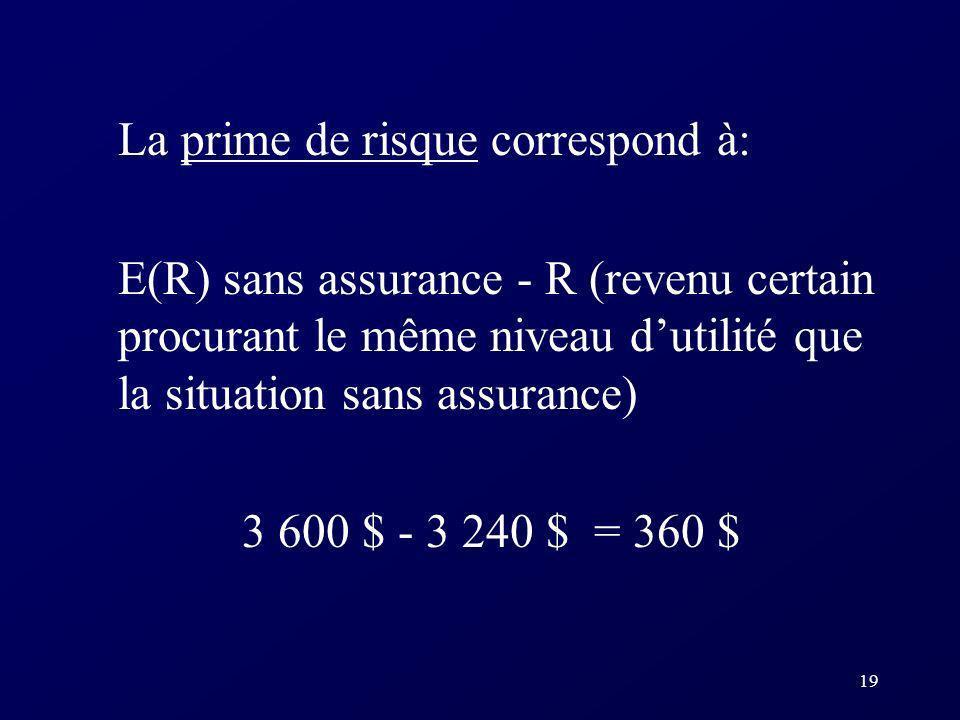19 La prime de risque correspond à: E(R) sans assurance - R (revenu certain procurant le même niveau dutilité que la situation sans assurance) 3 600 $ - 3 240 $ = 360 $