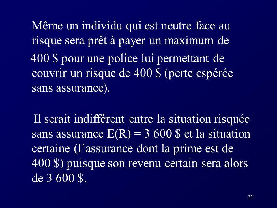 21 Même un individu qui est neutre face au risque sera prêt à payer un maximum de 400 $ pour une police lui permettant de couvrir un risque de 400 $ (perte espérée sans assurance).