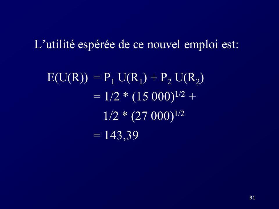 31 Lutilité espérée de ce nouvel emploi est: E(U(R)) = P 1 U(R 1 ) + P 2 U(R 2 ) = 1/2 * (15 000) 1/2 + 1/2 * (27 000) 1/2 = 143,39