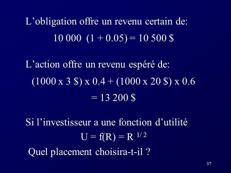 37 Lobligation offre un revenu certain de: 10 000 (1 + 0.05) = 10 500 $ Laction offre un revenu espéré de: (1000 x 3 $) x 0.4 + (1000 x 20 $) x 0.6 = 13 200 $ Si linvestisseur a une fonction dutilité U = f(R) = R 1/ 2 Quel placement choisira-t-il ?