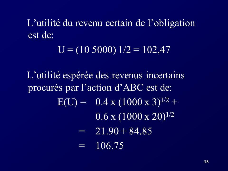 38 Lutilité du revenu certain de lobligation est de: U = (10 5000) 1/2 = 102,47 Lutilité espérée des revenus incertains procurés par laction dABC est de: E(U) = 0.4 x (1000 x 3) 1/2 + 0.6 x (1000 x 20) 1/2 = 21.90 + 84.85 = 106.75