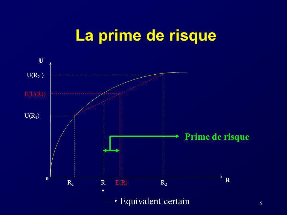 5 La prime de risque U R 0 U(R 1 ) R1R1 R2R2 E(U(R)) E(R) Prime de risque U(R 2 ) R Equivalent certain