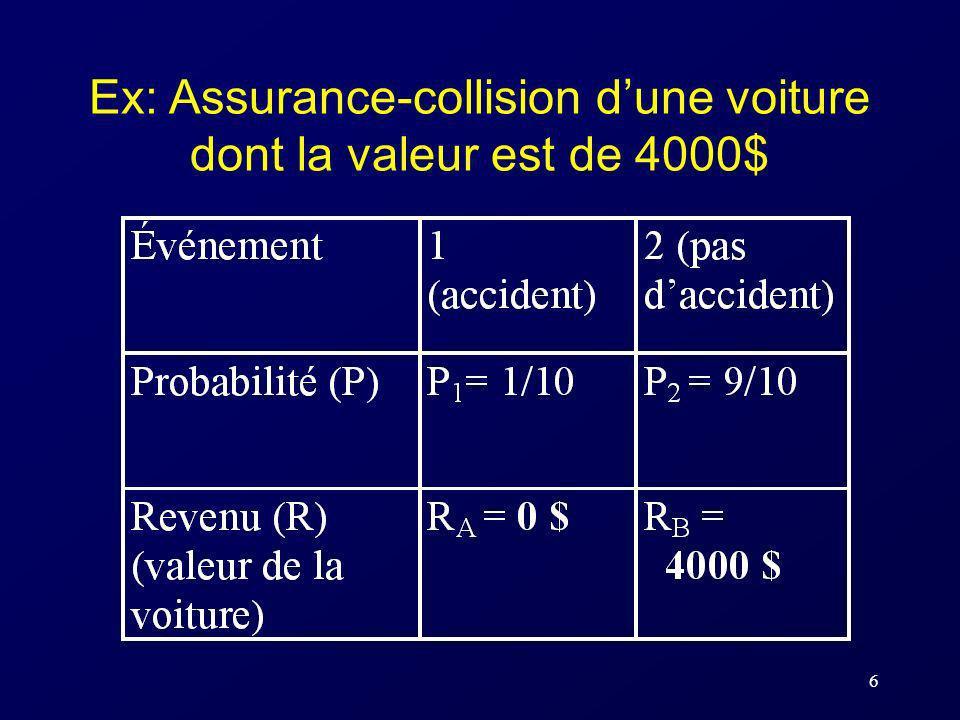 6 Ex: Assurance-collision dune voiture dont la valeur est de 4000$