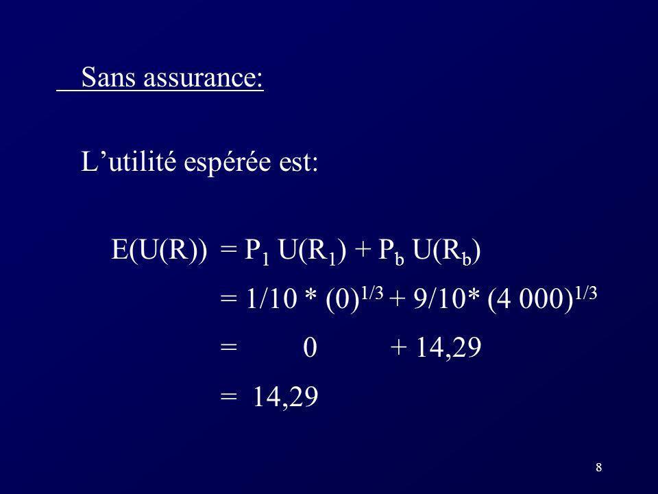 8 Sans assurance: Lutilité espérée est: E(U(R)) = P 1 U(R 1 ) + P b U(R b ) = 1/10 * (0) 1/3 + 9/10* (4 000) 1/3 = 0 + 14,29 = 14,29