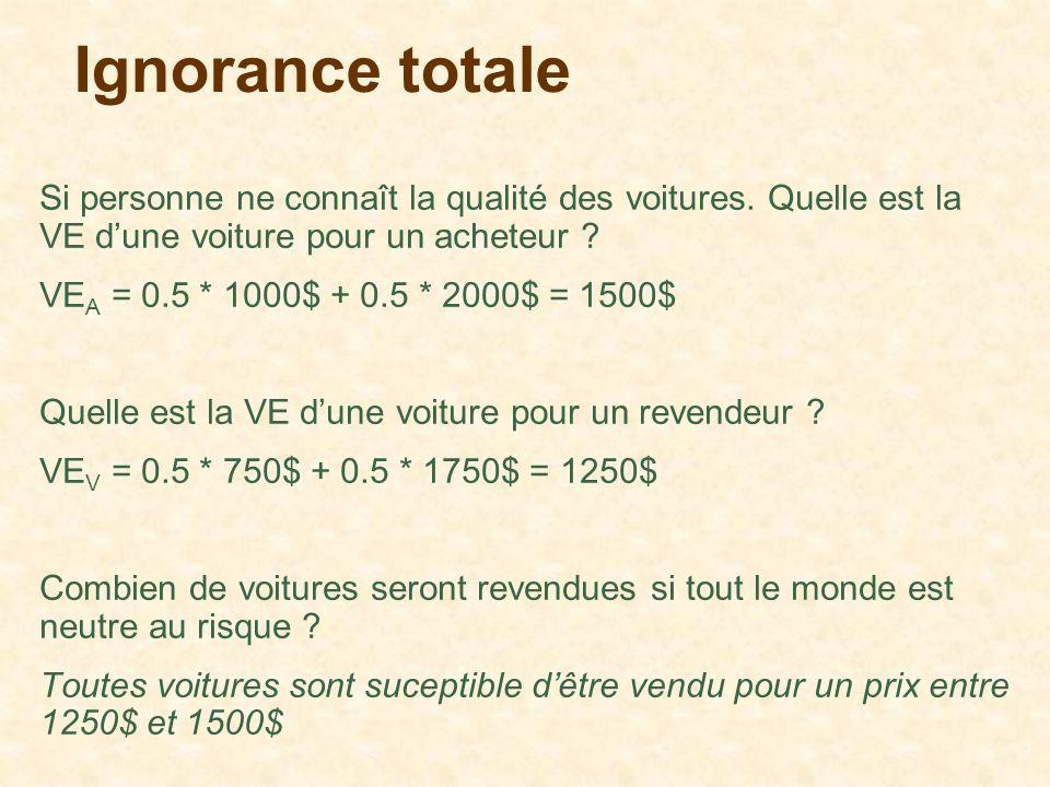 Ignorance totale Si personne ne connaît la qualité des voitures. Quelle est la VE dune voiture pour un acheteur ? VE A = 0.5 * 1000$ + 0.5 * 2000$ = 1