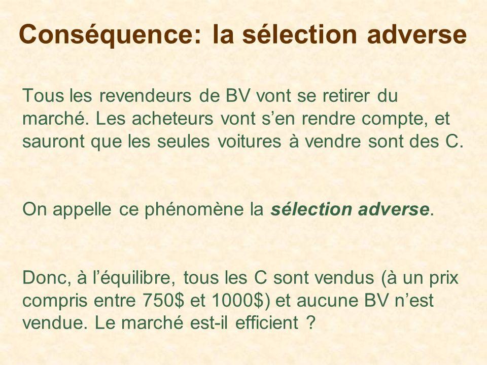Conséquence: la sélection adverse Tous les revendeurs de BV vont se retirer du marché. Les acheteurs vont sen rendre compte, et sauront que les seules