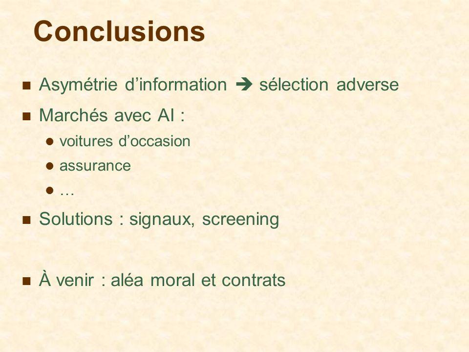 Conclusions Asymétrie dinformation sélection adverse Marchés avec AI : voitures doccasion assurance … Solutions : signaux, screening À venir : aléa mo