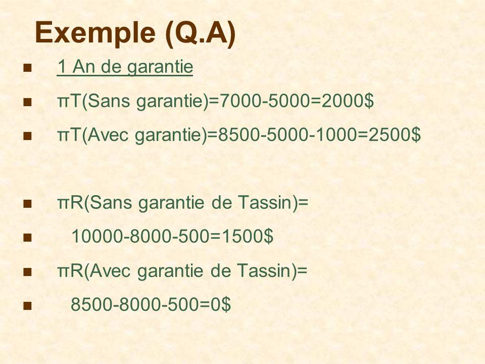 Exemple (Q.A) 1 An de garantie πT(Sans garantie)=7000-5000=2000$ πT(Avec garantie)=8500-5000-1000=2500$ πR(Sans garantie de Tassin)= 10000-8000-500=15