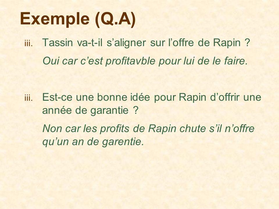 Exemple (Q.A) iii. Tassin va-t-il saligner sur loffre de Rapin ? Oui car cest profitavble pour lui de le faire. iii. Est-ce une bonne idée pour Rapin