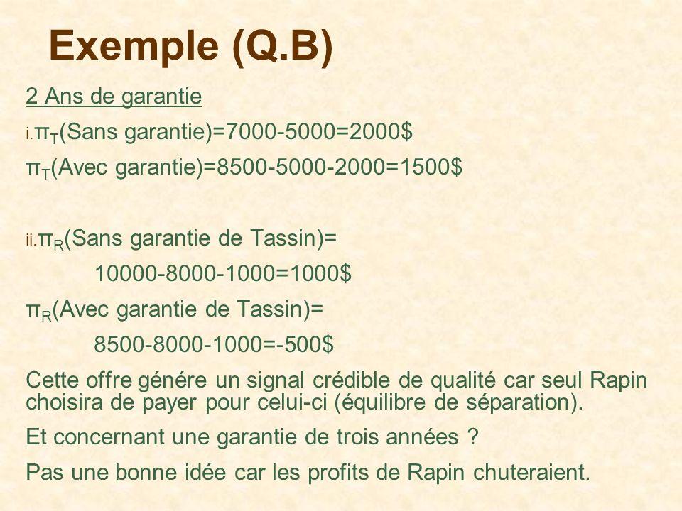 Exemple (Q.B) 2 Ans de garantie i. π T (Sans garantie)=7000-5000=2000$ π T (Avec garantie)=8500-5000-2000=1500$ ii. π R (Sans garantie de Tassin)= 100
