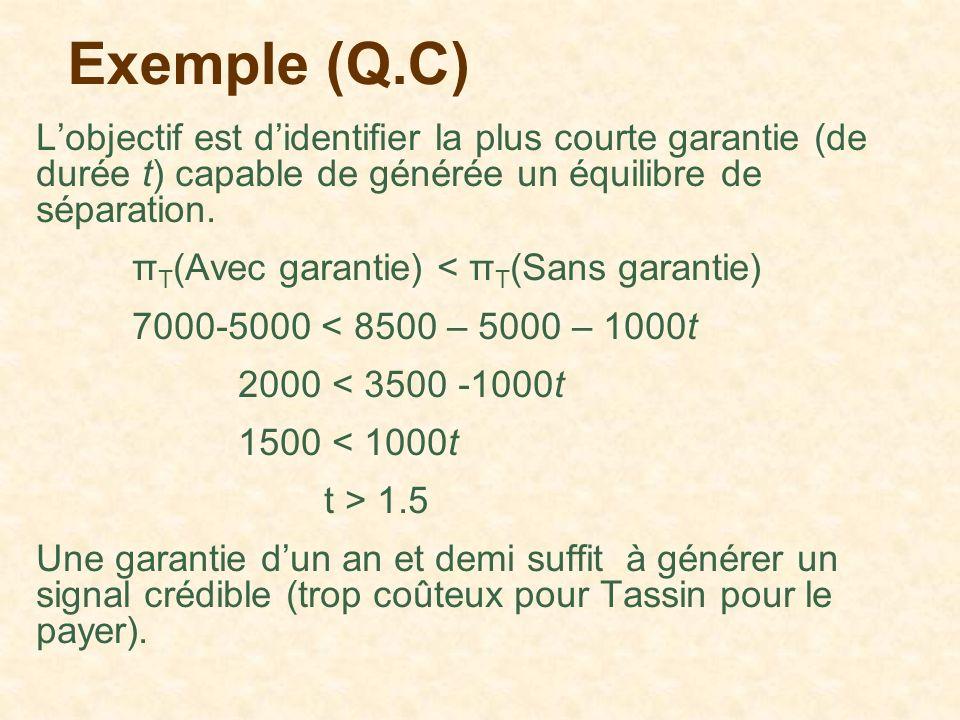 Exemple (Q.C) Lobjectif est didentifier la plus courte garantie (de durée t) capable de générée un équilibre de séparation. π T (Avec garantie) < π T