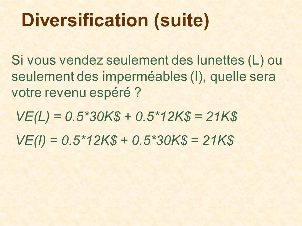 Diversification (suite) Si vous vendez seulement des lunettes (L) ou seulement des imperméables (I), quelle sera votre revenu espéré ? VE(L) = 0.5*30K