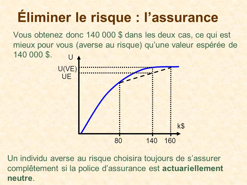 Un individu averse au risque choisira toujours de sassurer complêtement si la police dassurance est actuariellement neutre. Vous obtenez donc 140 000
