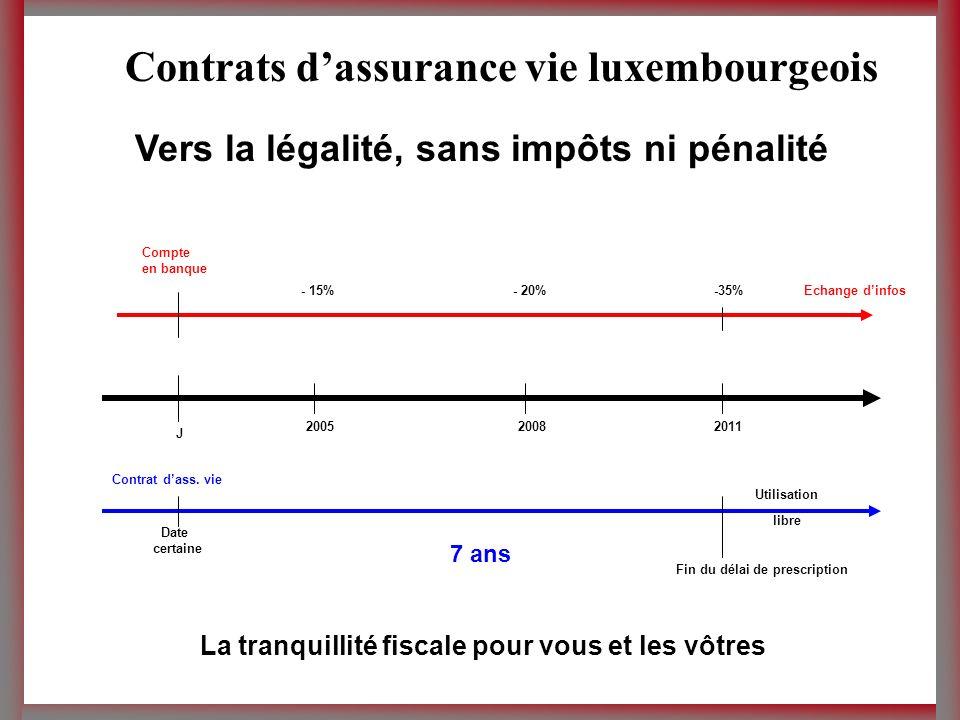Vers la légalité, sans impôts ni pénalité Contrats dassurance vie luxembourgeois - 15%- 20%-35%Echange dinfos Compte en banque J 200520082011 Contrat dass.