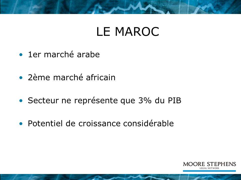 LE MAROC 1er marché arabe 2ème marché africain Secteur ne représente que 3% du PIB Potentiel de croissance considérable