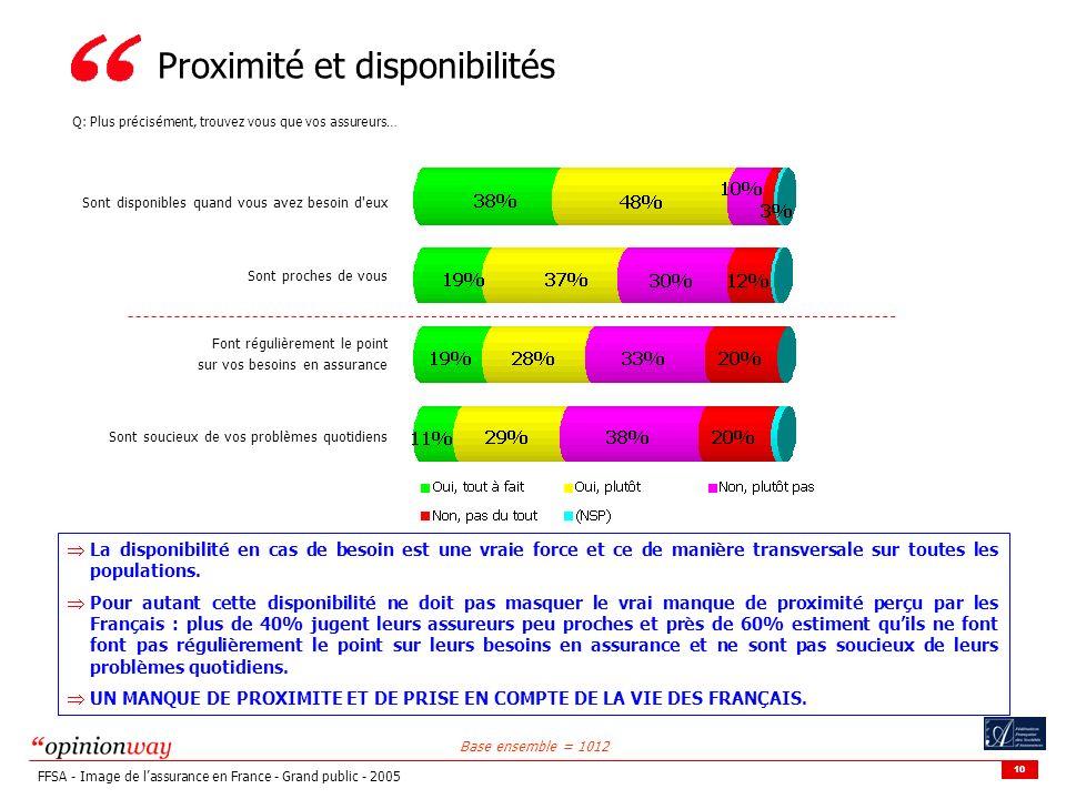 10 FFSA - Image de lassurance en France - Grand public - 2005 Proximité et disponibilités Q: Plus précisément, trouvez vous que vos assureurs… Base en