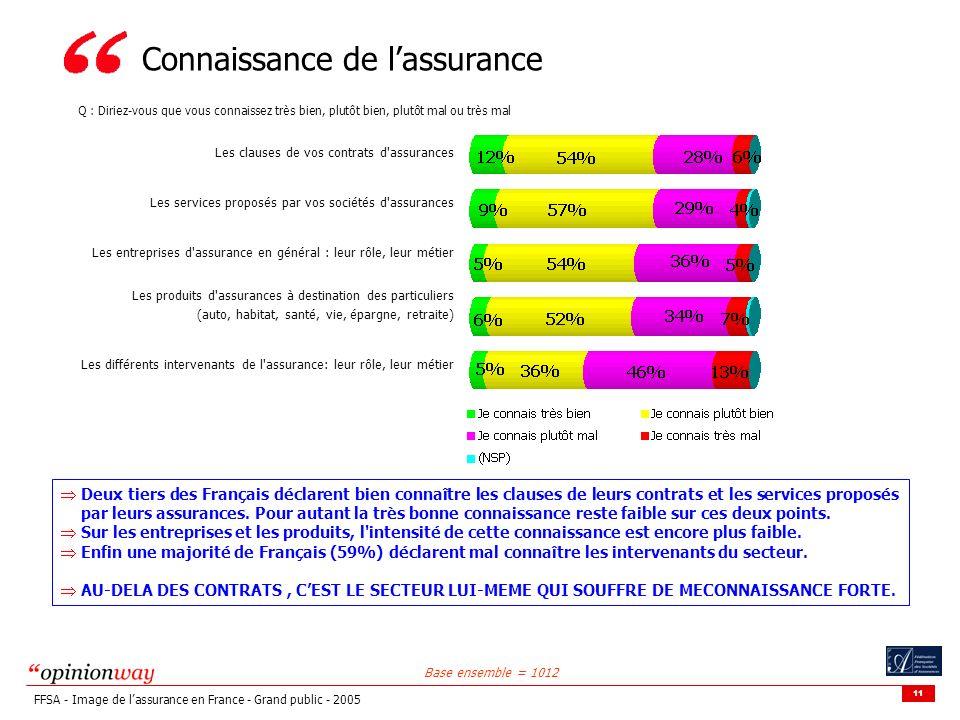 11 FFSA - Image de lassurance en France - Grand public - 2005 Connaissance de lassurance Base ensemble = 1012 Q : Diriez-vous que vous connaissez très