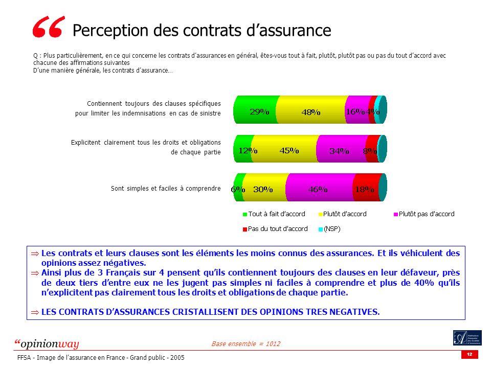 12 FFSA - Image de lassurance en France - Grand public - 2005 Perception des contrats dassurance Q : Plus particulièrement, en ce qui concerne les contrats dassurances en général, êtes-vous tout à fait, plutôt, plutôt pas ou pas du tout daccord avec chacune des affirmations suivantes Dune manière générale, les contrats dassurance… Base ensemble = 1012 Contiennent toujours des clauses spécifiques pour limiter les indemnisations en cas de sinistre Explicitent clairement tous les droits et obligations de chaque partie Sont simples et faciles à comprendre Les contrats et leurs clauses sont les éléments les moins connus des assurances.