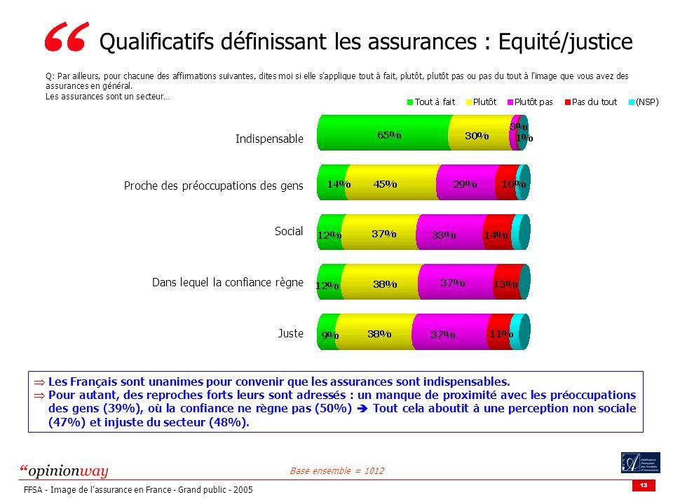 13 FFSA - Image de lassurance en France - Grand public - 2005 Qualificatifs définissant les assurances : Equité/justice Q: Par ailleurs, pour chacune des affirmations suivantes, dites moi si elle sapplique tout à fait, plutôt, plutôt pas ou pas du tout à limage que vous avez des assurances en général.