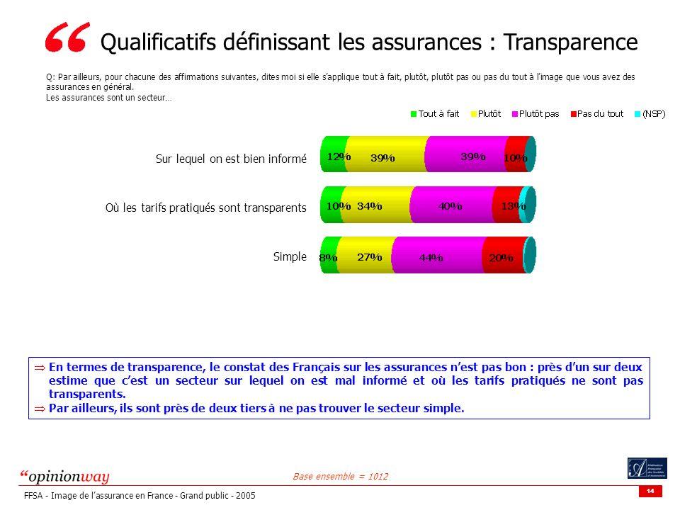 14 FFSA - Image de lassurance en France - Grand public - 2005 Qualificatifs définissant les assurances : Transparence Q: Par ailleurs, pour chacune des affirmations suivantes, dites moi si elle sapplique tout à fait, plutôt, plutôt pas ou pas du tout à limage que vous avez des assurances en général.