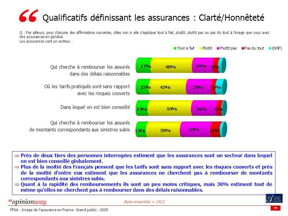 15 FFSA - Image de lassurance en France - Grand public - 2005 Qualificatifs définissant les assurances : Clarté/Honnêteté Q : Par ailleurs, pour chacune des affirmations suivantes, dites moi si elle sapplique tout à fait, plutôt, plutôt pas ou pas du tout à limage que vous avez des assurances en général.
