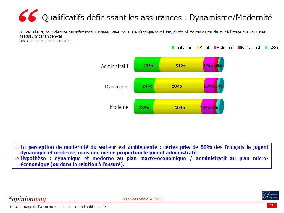 16 FFSA - Image de lassurance en France - Grand public - 2005 Qualificatifs définissant les assurances : Dynamisme/Modernité Q : Par ailleurs, pour chacune des affirmations suivantes, dites moi si elle sapplique tout à fait, plutôt, plutôt pas ou pas du tout à limage que vous avez des assurances en général.